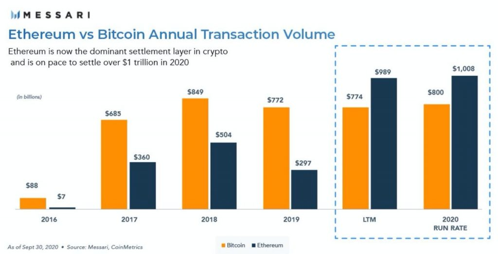 In the ethereum network, 15 million addresses hold cryptocurrency in the amount of $1 to $10. This is almost twice as much as on the Bitcoin blockchain, according to the report of the CoinMetrics team.